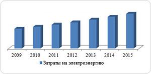 Затраты на электроэнергию до модернизации