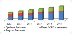 Затраты на электроэнергию после модернизации