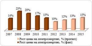 Темпы роста тарифов на электроэнергию