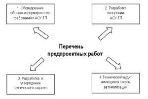 План работ