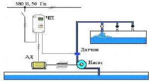Автоматическое поддержание давления воды в водопроводной сети