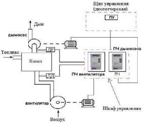 Автоматическое управление тягодутьевым механизмом котла