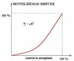 График зависимости потребляемой мощности от частоты вращения двигателя
