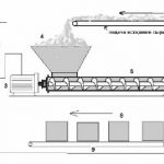 Прямое регулирование скорости  вращения дозирующего шнекового питателя