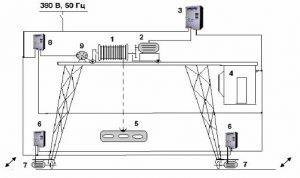 Регулирование скоростей движения механизмов мостового крана