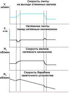 графики характеристик ленты
