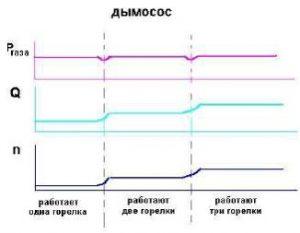 график дымосос
