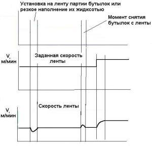 график параметров линии фасовки