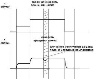 график скорости вращения шнека