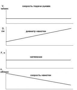 график скорость намотки