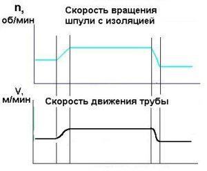 диаграмма характеристик процесса