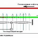 поддержания заданной температуры охлаждаемого продукта путем изменения скорости вращения вентилятора