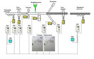 схема линии изоляции труб